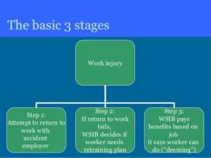 return-to-work-and-the-wsib-what-advocates-need-to-know-3-638